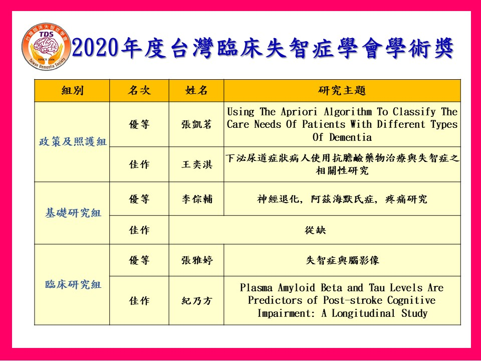2020年度學術獎得獎名單