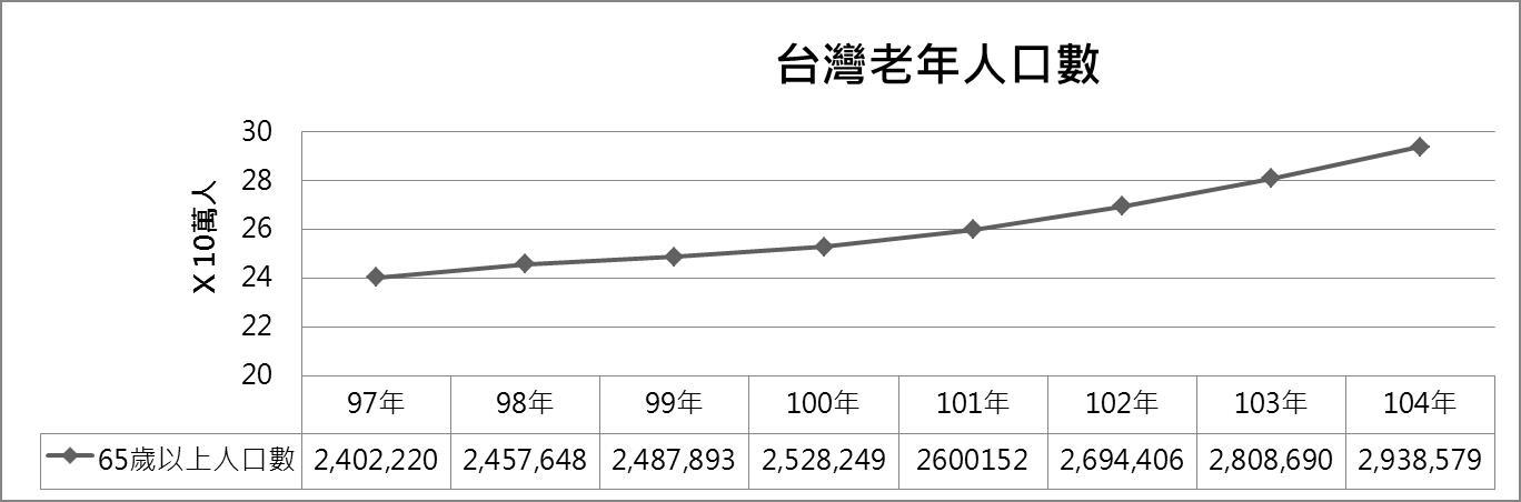 台灣老年人口數