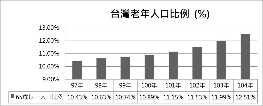 台灣老年人口比例
